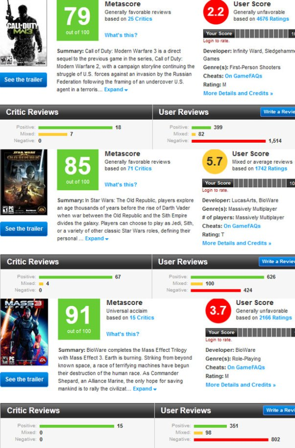 Metacritic, Comparison