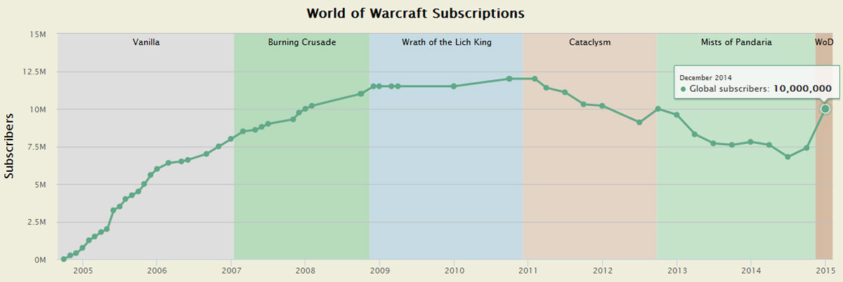 with all of the effort put into scaling world of warcraft forums