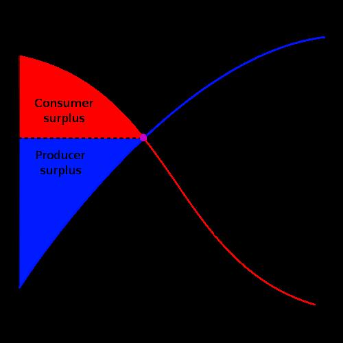 surplus1
