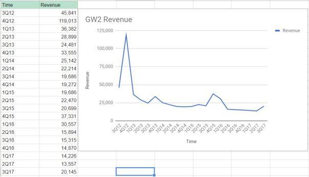 GW2_Chart