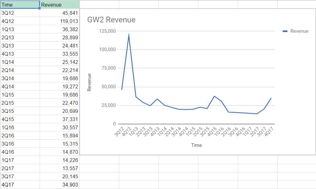 GW2_Chart2