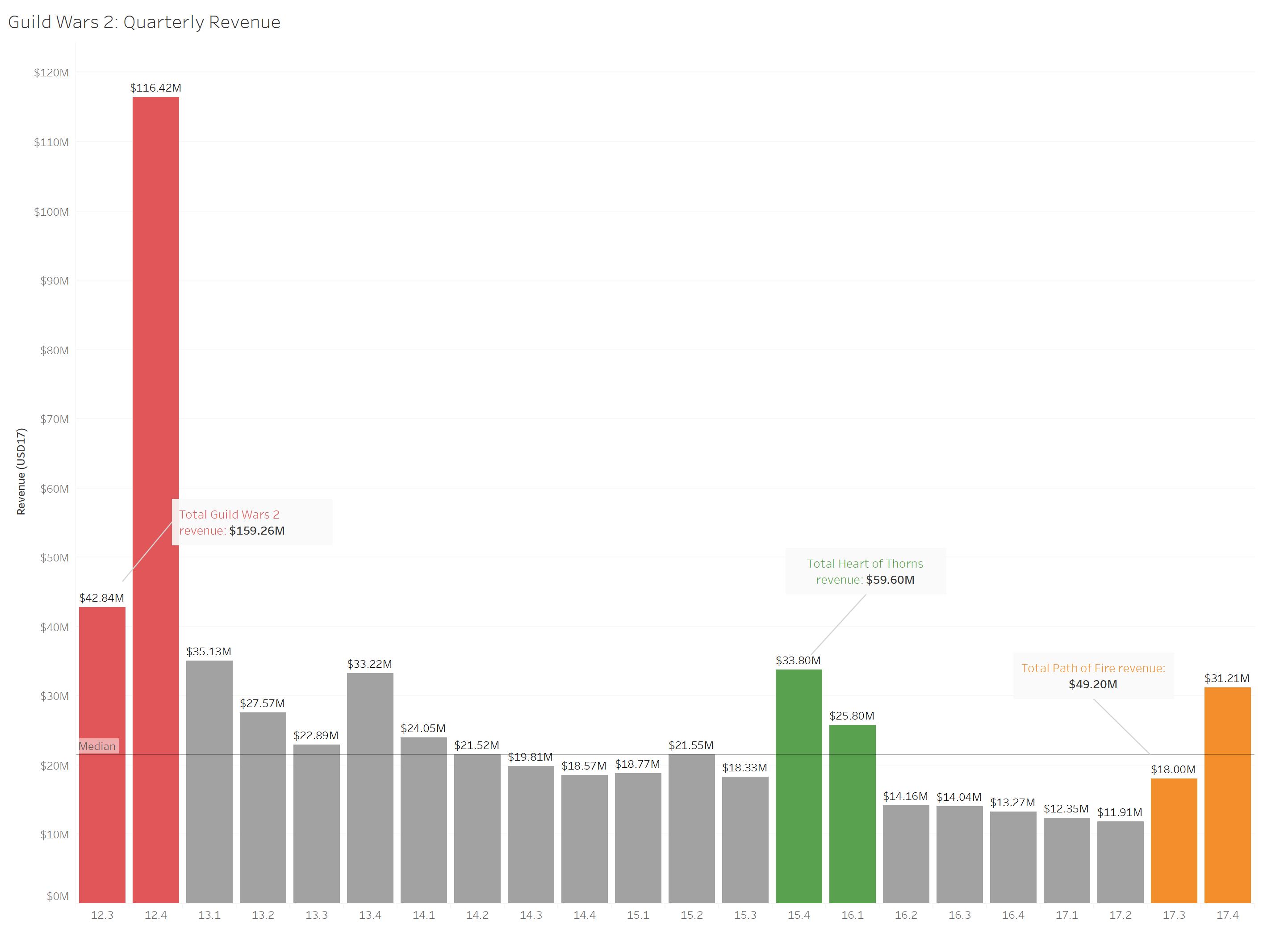 GW2_Chart_Bar