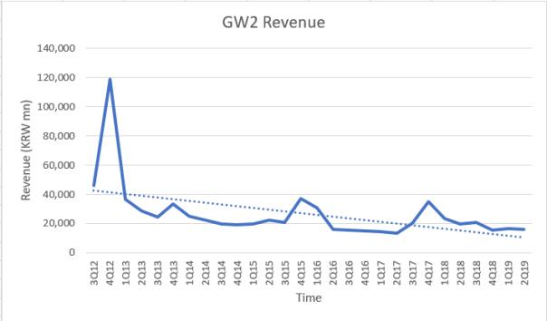 GW2Revenue